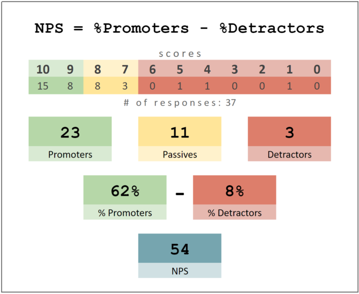 Net Promoter Score Survey responses used to calculate your final NPS.