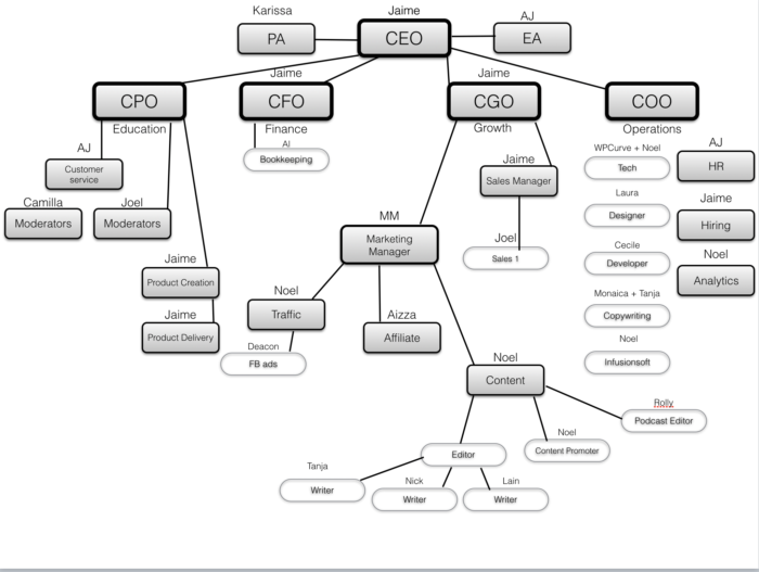 it org chart examples